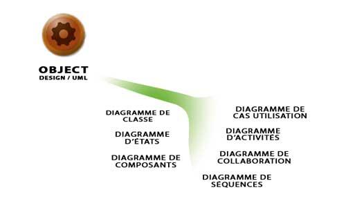 OBJECTS-Module
