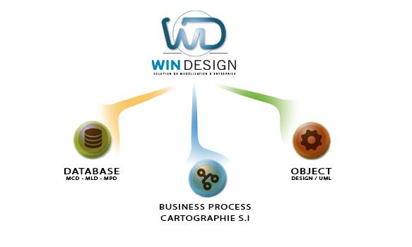 WinDesign - Solution de modélisation d'architecture d'entreprise
