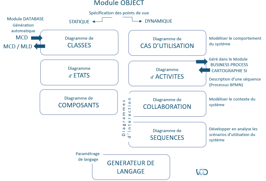 Module WinDesign Object